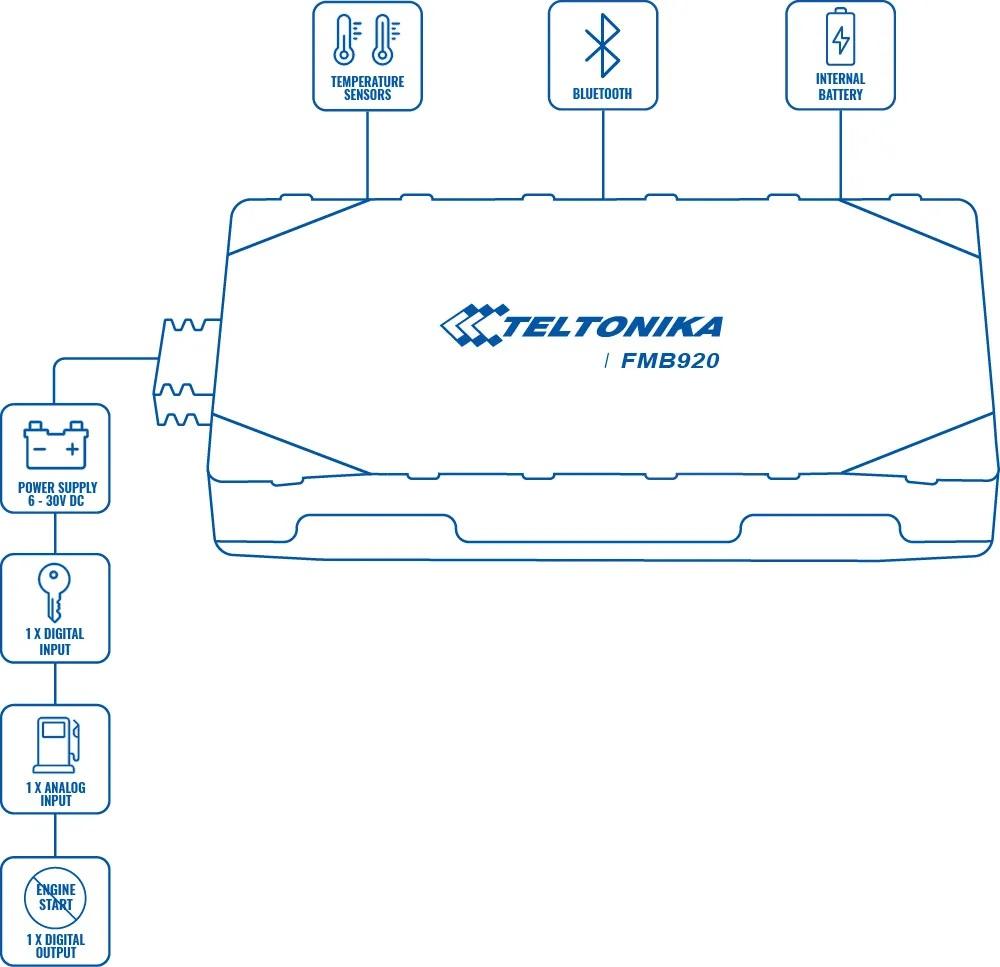 ردیاب خودرو تلتونیکا FMB920 ششم