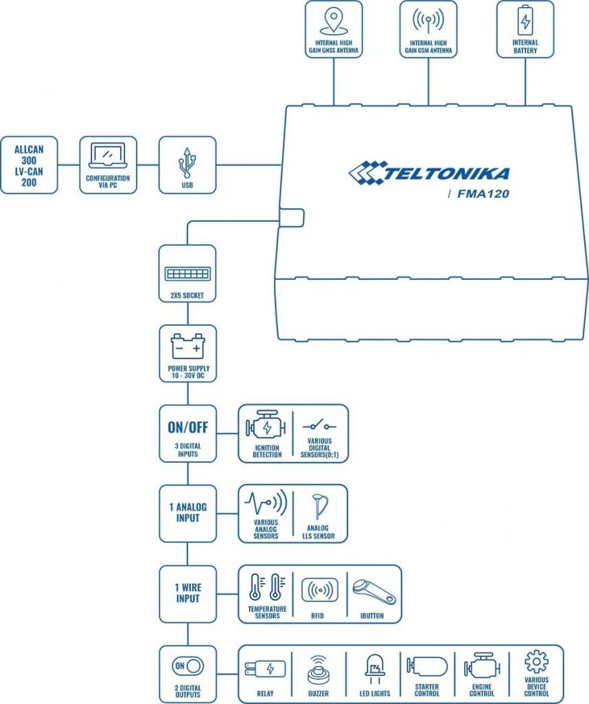 ردیاب خودرو تلتونیکا FMA120 چهارم